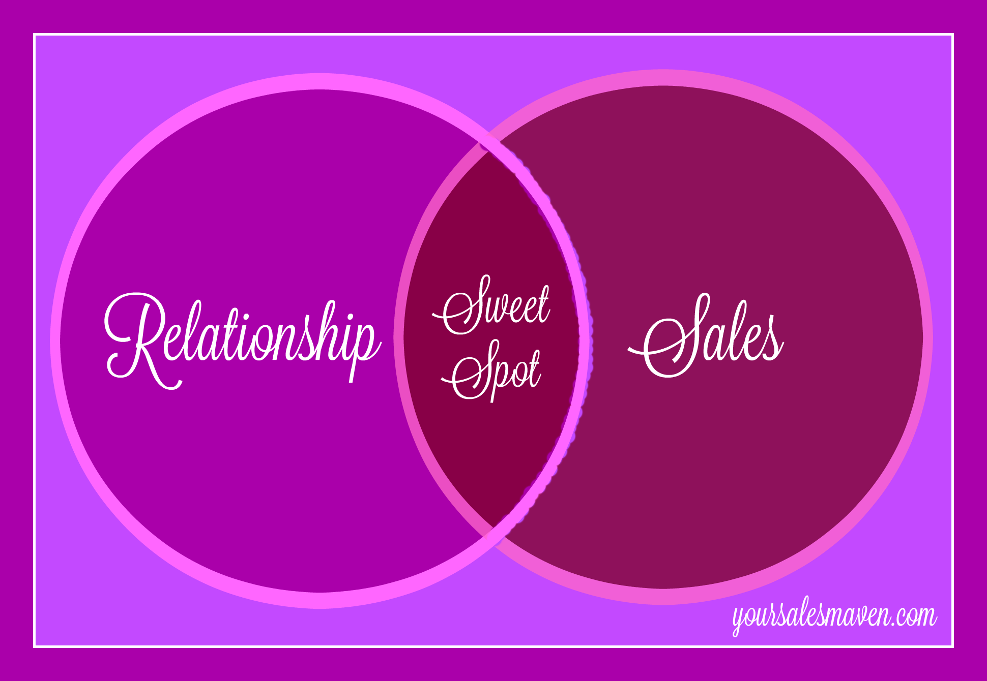 Sweet spot, selling, sales, relationship selling